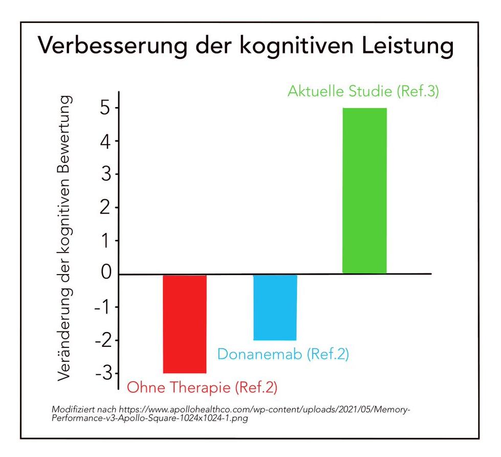 kognitive_leistung